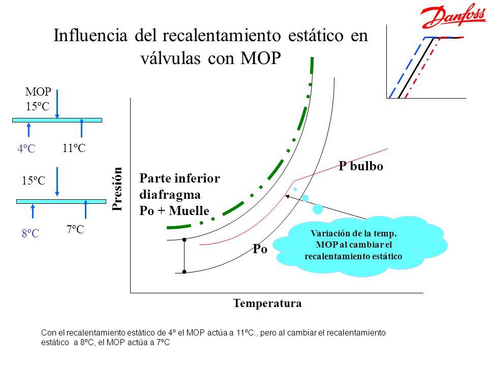 Temperatura Presión Parte inferior diafragma Po + Muelle Po P bulbo Variación de la temp. MOP al cambiar el recalentamiento estático MOP 15ºC 4ºC 11ºC