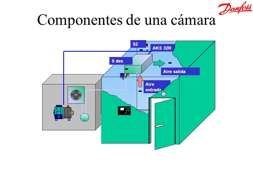 Temperatura Presión Po + Muelle Po Válvula de expansión con MOP Protege al compresor Punto MOP P bulbo Temperaturas MOP a: 15ºC, 0ºC, -10ºC y –20ºC