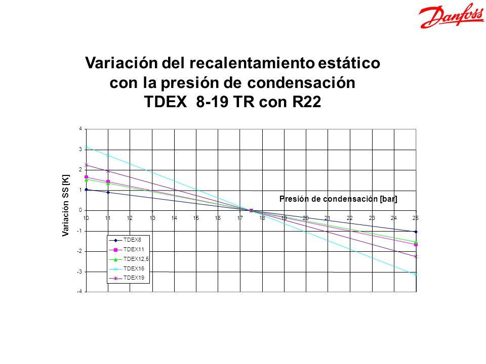 Variación del recalentamiento estático con la presión de condensación TDEX 8-19 TR con R22 Variación SS [K]