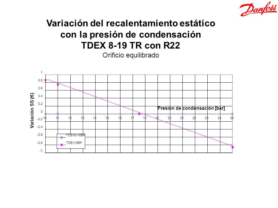 Variación del recalentamiento estático con la presión de condensación TDEX 8-19 TR con R22 Orificio equilibrado