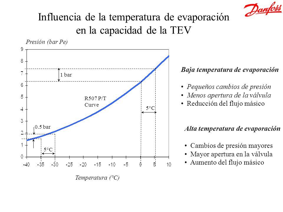 Influencia de la temperatura de evaporación en la capacidad de la TEV Presión (bar Pe) Temperatura (°C) 5°C R507 P/T Curve 1 bar 0.5 bar Baja temperat