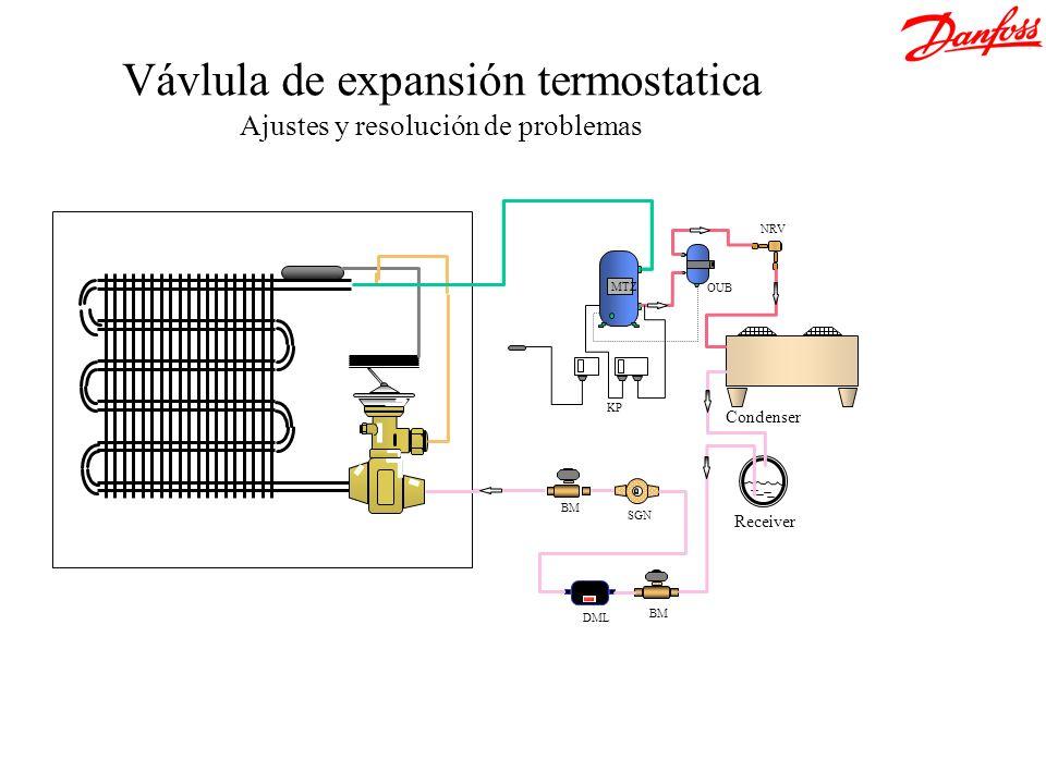 Vávlula de expansión termostatica Ajustes y resolución de problemas Receiver Condenser NRV OUB MTZ BM DML SGN KP