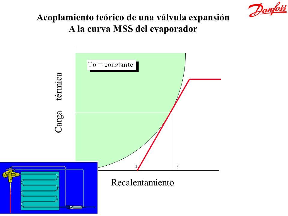 4 Q1 Recalentamiento Carga térmica 7 Acoplamiento teórico de una válvula expansión A la curva MSS del evaporador