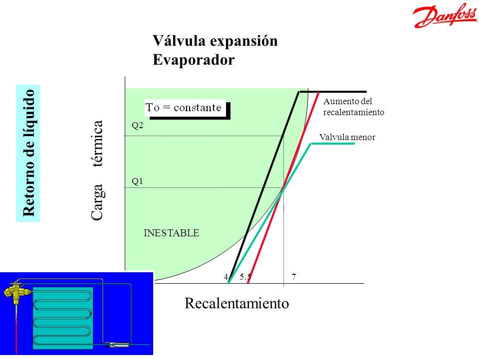 Recalentamiento Carga térmica 47 Q1 Q2 INESTABLE 5.5 Valvula menor Aumento del recalentamiento Válvula expansión Evaporador Retorno de líquido