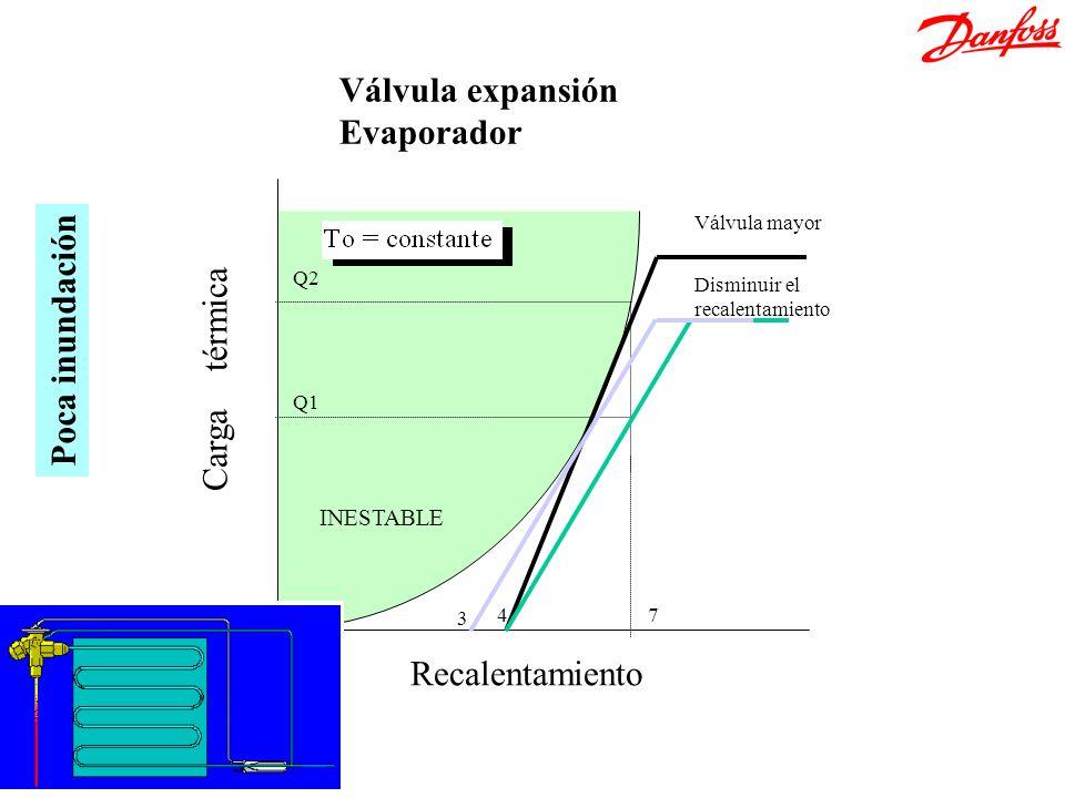 Recalentamiento Carga térmica 47 Q1 Q2 INESTABLE Válvula mayor Disminuir el recalentamiento Válvula expansión Evaporador 3 Poca inundación