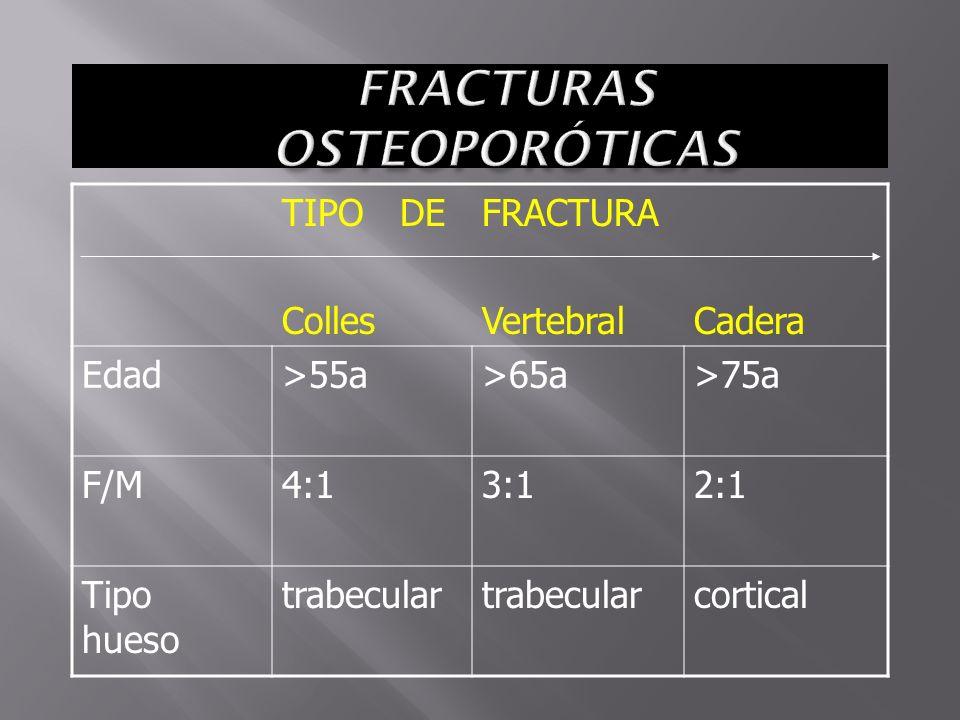 TIPO DE Colles FRACTURA VertebralCadera Edad>55a>65a>75a F/M4:13:12:1 Tipo hueso trabecular cortical