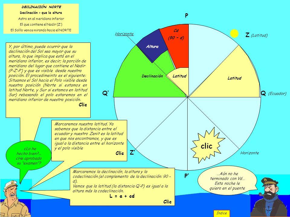 Q (Ecuador) P P Q Z (Latitud) Z Horizonte DECLINACIÓN NORTE Declinación > que la altura Astro en el meridiano inferior El que contiene el Nadir (Z) El