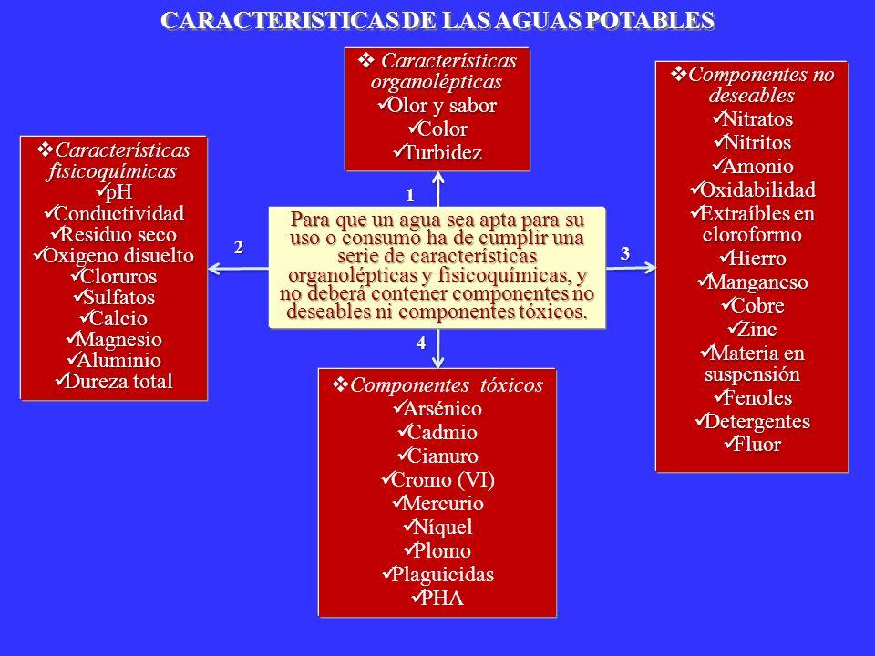 CARACTERISTICAS DE LAS AGUAS POTABLES Características organolépticas Características organolépticas Olor y sabor Olor y sabor Color Color Turbidez Tur
