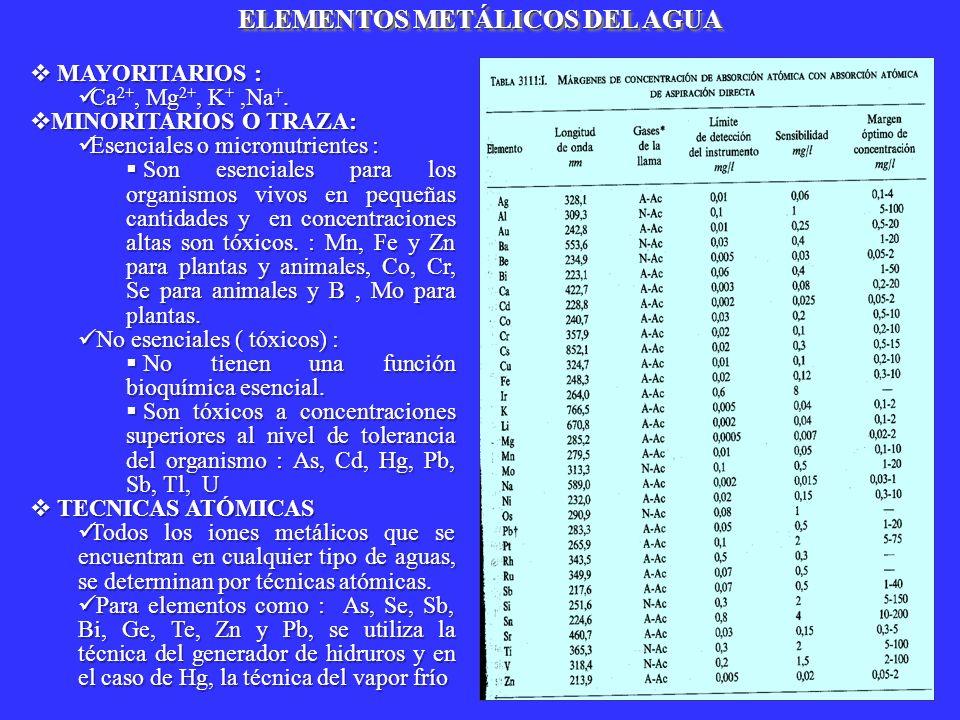 MAYORITARIOS : MAYORITARIOS : Ca 2+, Mg 2+, K +,Na +. Ca 2+, Mg 2+, K +,Na +. MINORITARIOS O TRAZA: MINORITARIOS O TRAZA: Esenciales o micronutrientes