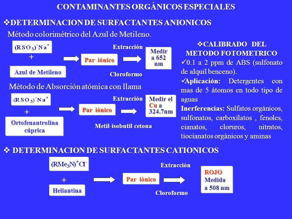 DETERMINACION DE SURFACTANTES ANIONICOS DETERMINACION DE SURFACTANTES ANIONICOS Azul de Metileno Par iónico Extracción Medir a 652 nm Método colorimét