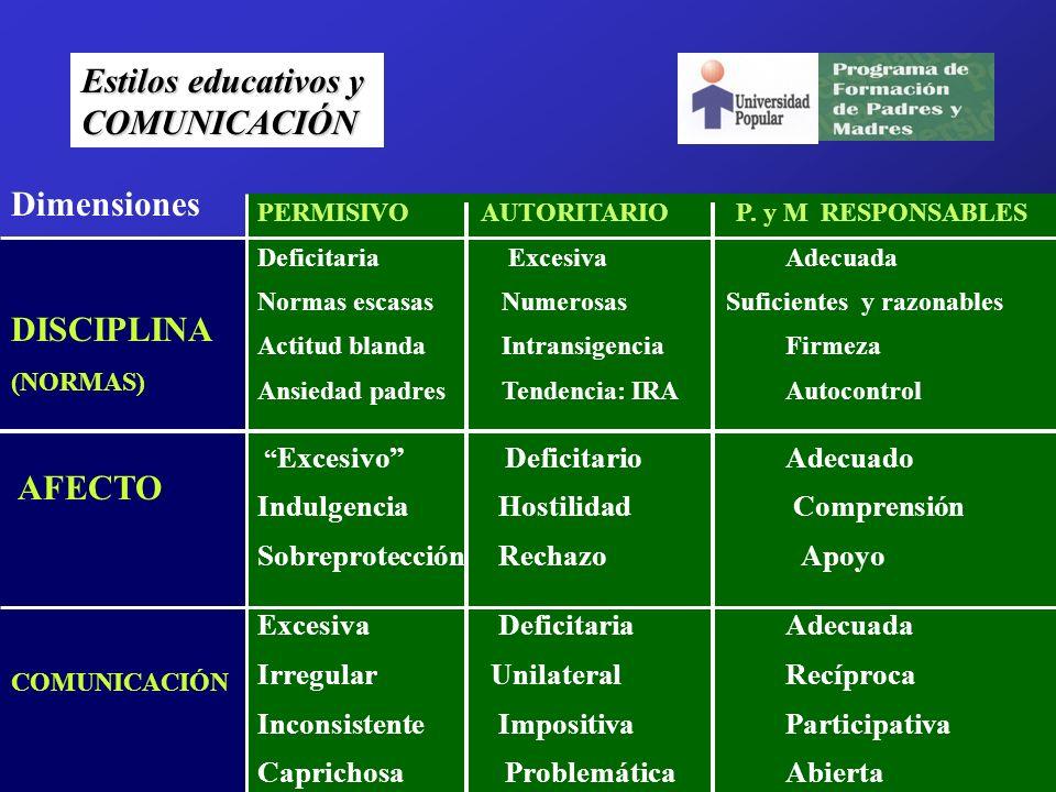 Estilos educativos y COMUNICACIÓN DISCIPLINA (NORMAS) AFECTO COMUNICACIÓN PERMISIVO AUTORITARIO P.