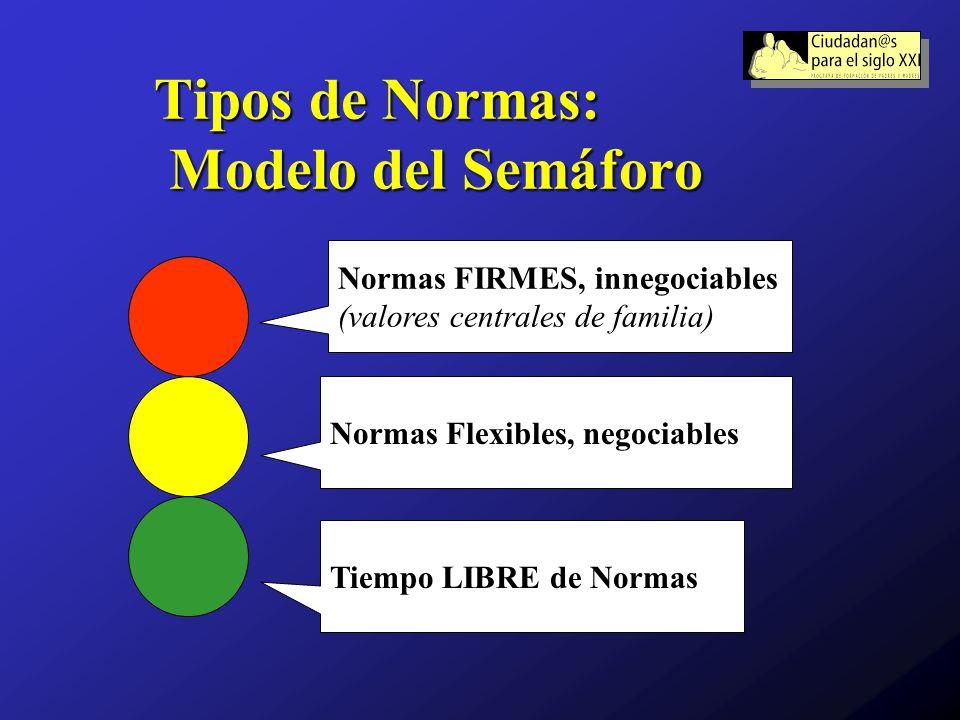 Tipos de Normas: Modelo del Semáforo Normas Flexibles, negociables Normas FIRMES, innegociables (valores centrales de familia) Tiempo LIBRE de Normas