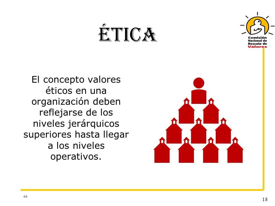 oo 18 ÉTICA El concepto valores éticos en una organización deben reflejarse de los niveles jerárquicos superiores hasta llegar a los niveles operativo