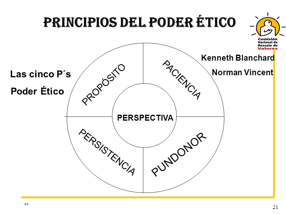 oo 21 PERSPECTIVA PUNDONOR PERSISTENCIA PROPÓSITO PACIENCIA PRINCIPIOS DEL PODER ÉTICO Las cinco P´s Poder Ético Kenneth Blanchard Norman Vincent