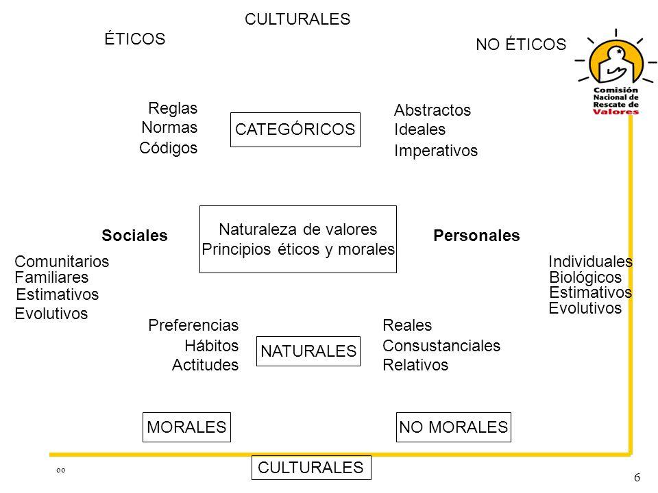 oo 6 CULTURALES ÉTICOS CATEGÓRICOS NO ÉTICOS Reglas Abstractos Normas Códigos SocialesPersonales NATURALES Hábitos Ideales Imperativos Naturaleza de valores Principios éticos y morales Comunitarios Familiares Actitudes Estimativos Individuales Estimativos Biológicos Reales Consustanciales Relativos Preferencias MORALESNO MORALES CULTURALES Evolutivos
