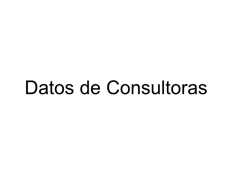 Datos de Consultoras