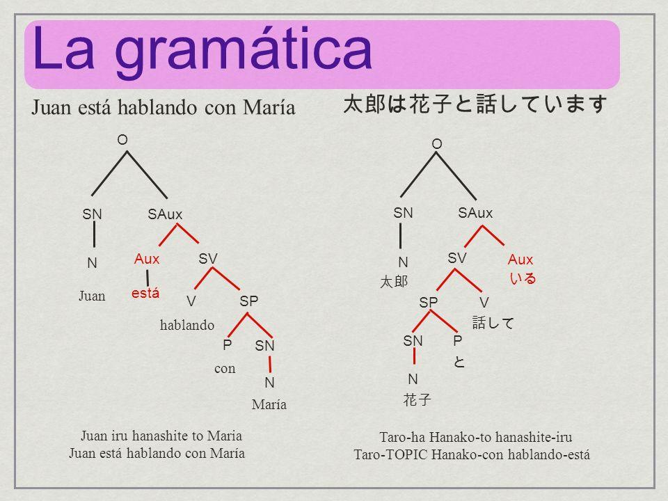 O SNSAux N AuxSV VSP P SN N O SAux N SV Aux SPV SNP N Juan está hablando con María Juan está hablando con María La gramática Taro-ha Hanako-to hanashi