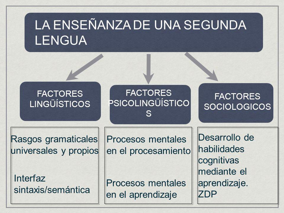 LA ENSEÑANZA DE UNA SEGUNDA LENGUA FACTORES LINGÜÍSTICOS FACTORES PSICOLINGÜÍSTICO S FACTORES SOCIOLOGICOS Rasgos gramaticales universales y propios Interfaz sintaxis/semántica Procesos mentales en el procesamiento Procesos mentales en el aprendizaje Desarrollo de habilidades cognitivas mediante el aprendizaje.