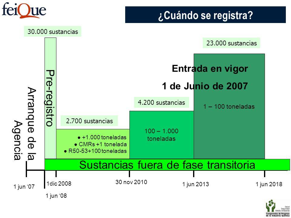 Sustancias fuera de fase transitoria 1 jun 07 1 jun 08 1dic 2008 30 nov 2010 1 jun 20131 jun 2018 Arranque de la Agencia Pre-registro +1.000 toneladas