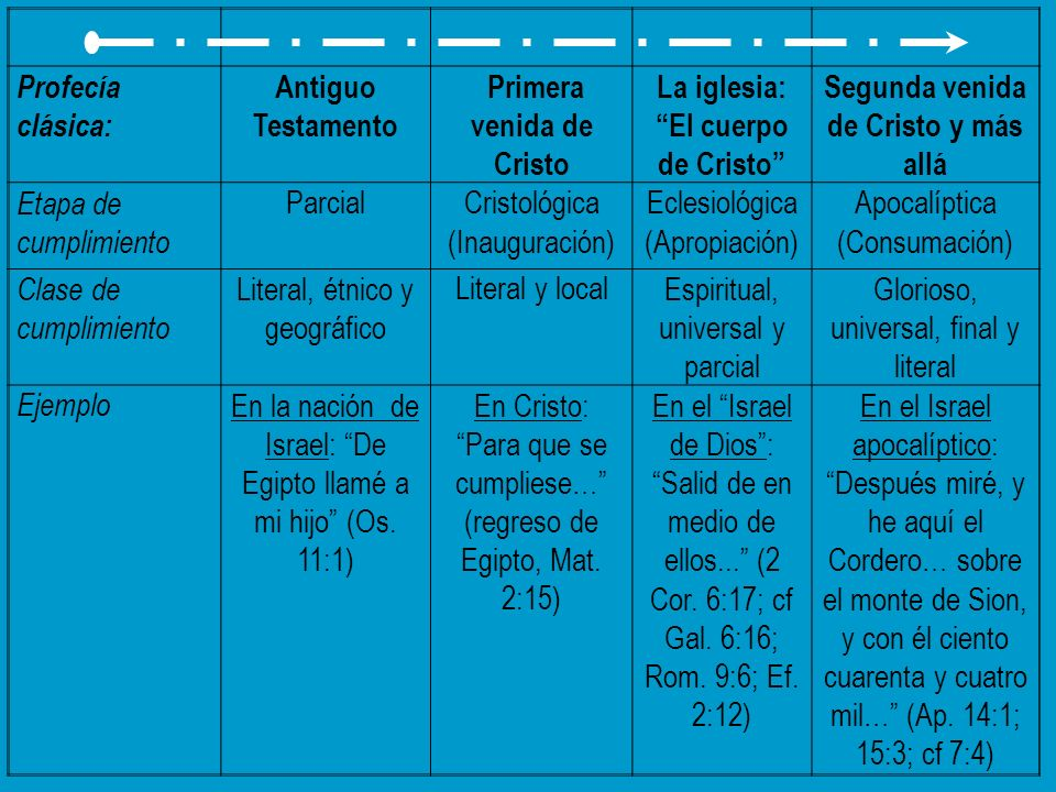 Profecía clásica: Antiguo Testamento Primera venida de Cristo La iglesia: El cuerpo de Cristo Segunda venida de Cristo y más allá Etapa de cumplimient
