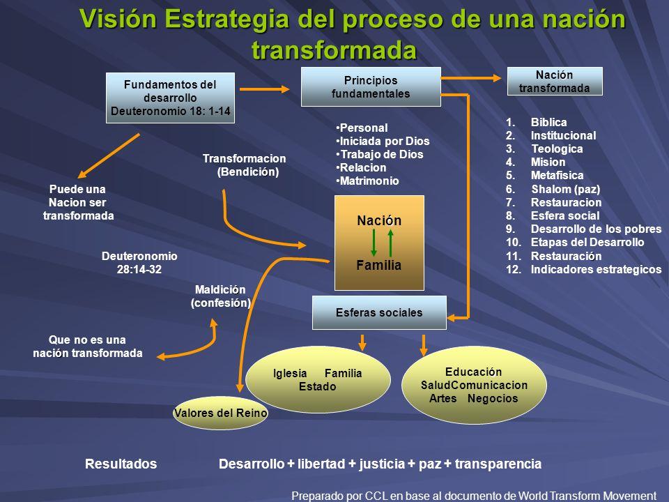 Visión Estrategia del proceso de una nación transformada Visión Estrategia del proceso de una nación transformada Personal Iniciada por Dios Trabajo d