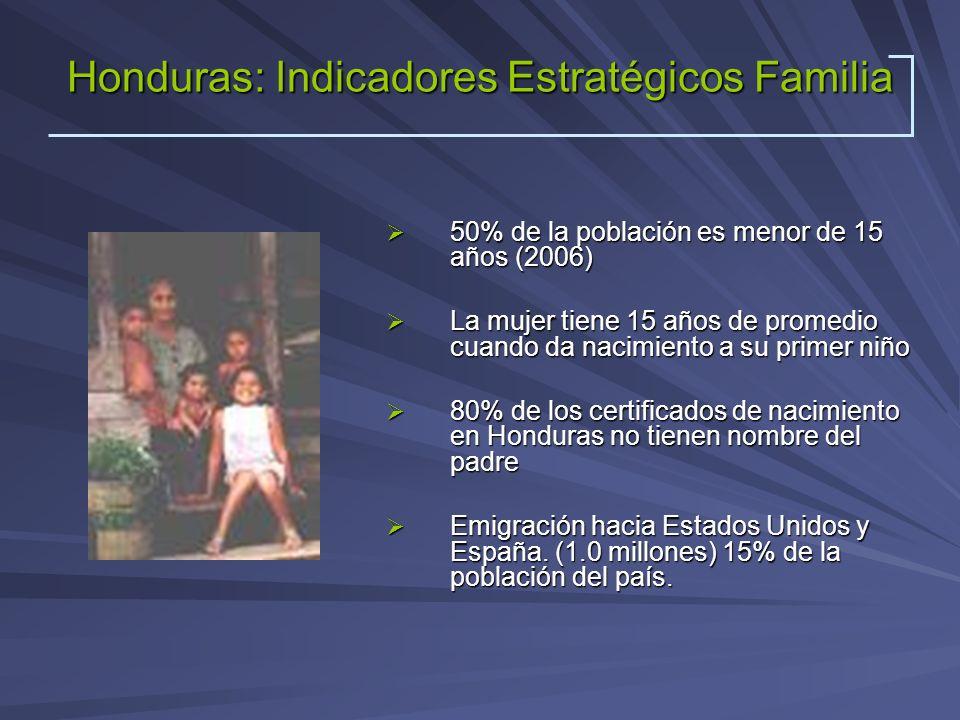 Honduras: Indicadores Estratégicos Familia 50% de la población es menor de 15 años (2006) 50% de la población es menor de 15 años (2006) La mujer tien