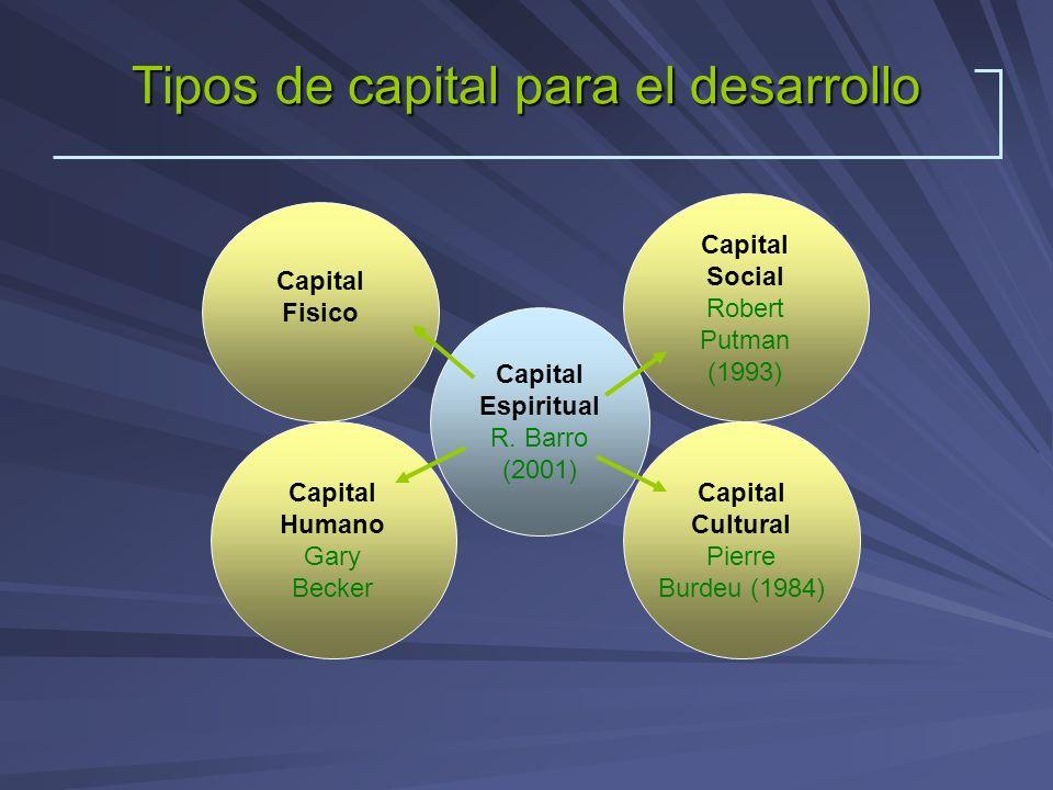 Tipos de capital para el desarrollo Capital Social Robert Putman (1993) Capital Espiritual R. Barro (2001) Capital Cultural Pierre Burdeu (1984) Capit