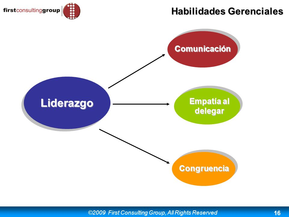 ©2009 First Consulting Group, All Rights Reserved Habilidades Gerenciales 16 Liderazgo Comunicación Empatía al delegar Congruencia