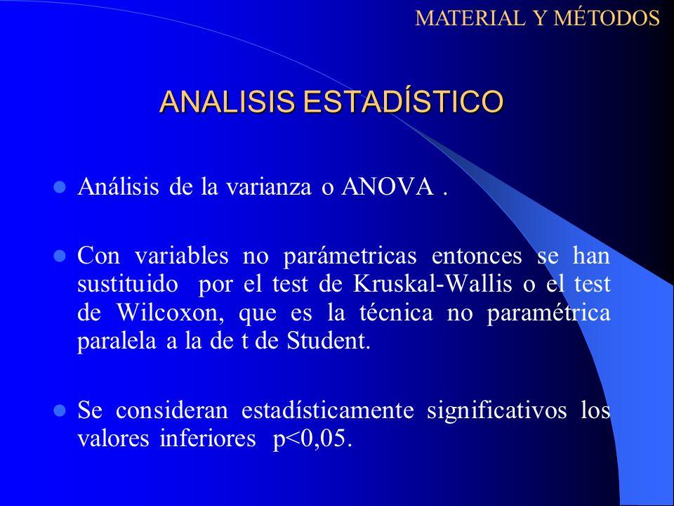 ANALISIS ESTADÍSTICO Análisis de la varianza o ANOVA. Con variables no parámetricas entonces se han sustituido por el test de Kruskal-Wallis o el test
