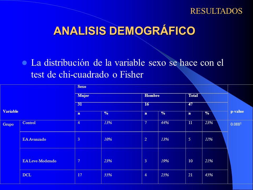 ANALISIS DEMOGRÁFICO La distribución de la variable sexo se hace con el test de chi-cuadrado o Fisher RESULTADOS Variable Sexo p-value MujerHombreTota
