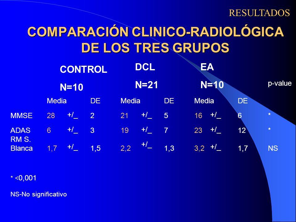 COMPARACIÓN CLINICO-RADIOLÓGICA DE LOS TRES GRUPOS p-value MediaDEMediaDEMediaDE MMSE28 221 516 6* ADAS6 319 723 12* RM S. Blanca1,7 1,52,2 1,33,2 1,7