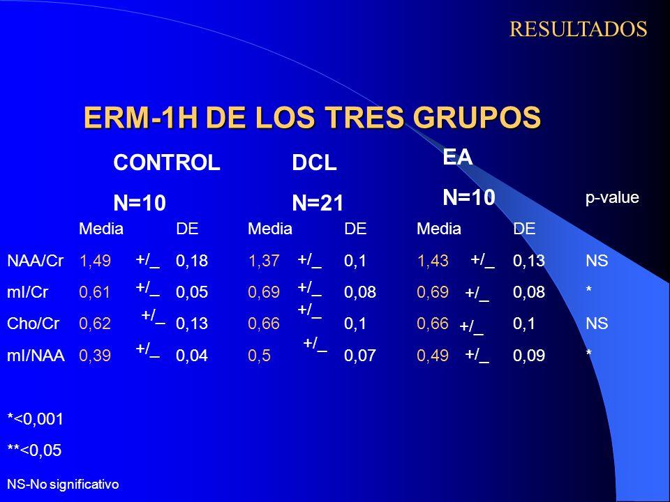 ERM-1H DE LOS TRES GRUPOS RESULTADOS +/_ CONTROL N=10 DCL N=21 EA N=10