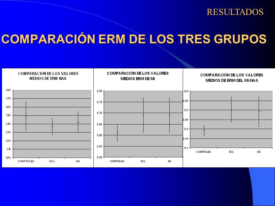COMPARACIÓN ERM DE LOS TRES GRUPOS RESULTADOS
