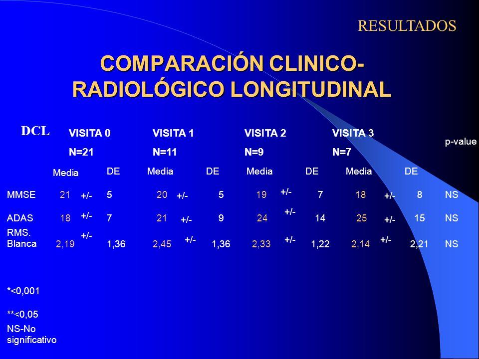 COMPARACIÓN CLINICO- RADIOLÓGICO LONGITUDINAL +/- RESULTADOS RESULTADOS DCL VISITA 0 N=21 VISITA 1 N=11 VISITA 2 N=9 VISITA 3 N=7