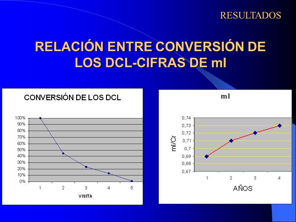 RELACIÓN ENTRE CONVERSIÓN DE LOS DCL-CIFRAS DE mI RESULTADOS