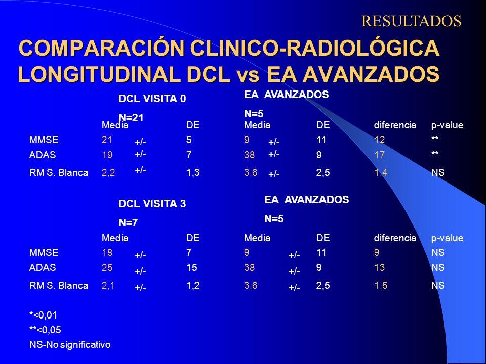 COMPARACIÓN CLINICO-RADIOLÓGICA LONGITUDINAL DCL vs EA AVANZADOS +/- RESULTADOS DCL VISITA 0 N=21 DCL VISITA 3 N=7 EA AVANZADOS N=5 EA AVANZADOS N=5