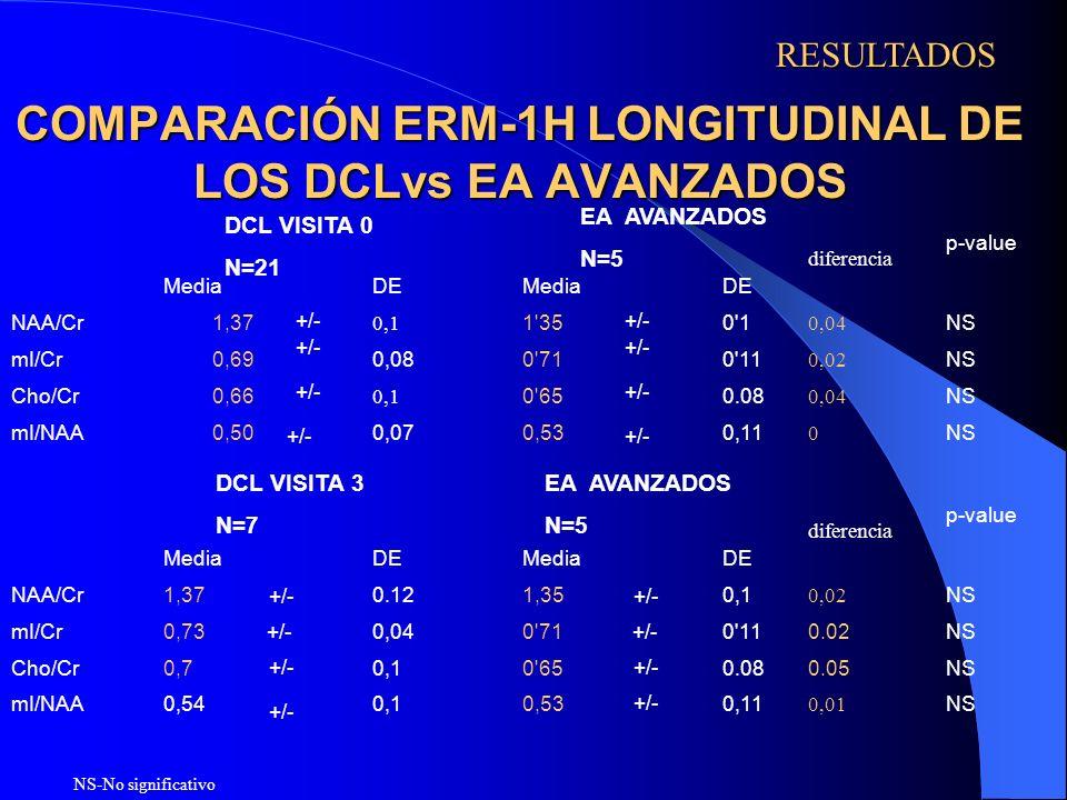 COMPARACIÓN ERM-1H LONGITUDINAL DE LOS DCLvs EA AVANZADOS NS-No significativo RESULTADOS DCL VISITA 0 N=21 EA AVANZADOS N=5 EA AVANZADOS N=5 DCL VISIT