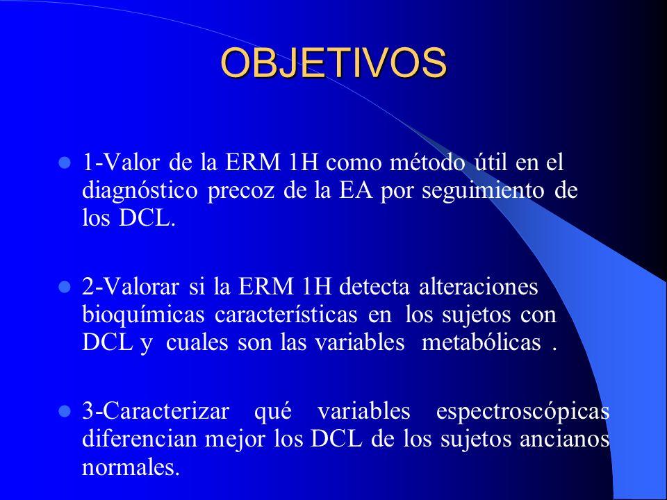OBJETIVOS 1-Valor de la ERM 1H como método útil en el diagnóstico precoz de la EA por seguimiento de los DCL. 2-Valorar si la ERM 1H detecta alteracio