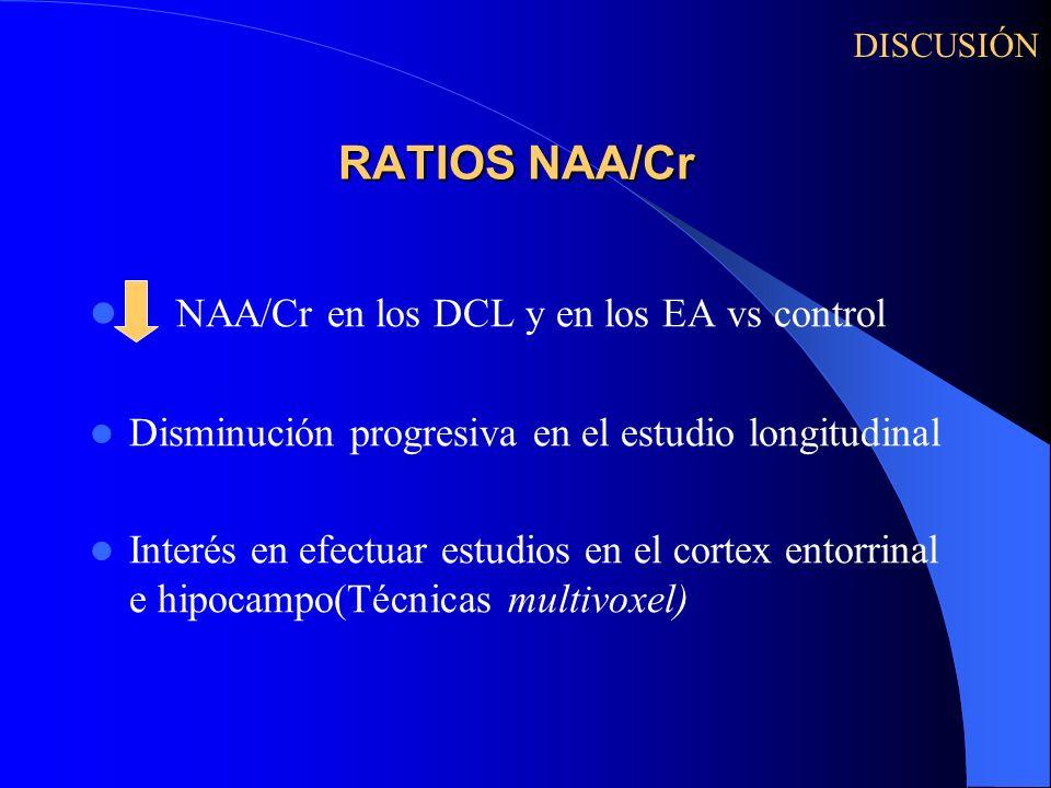 RATIOS NAA/Cr NAA/Cr en los DCL y en los EA vs control Disminución progresiva en el estudio longitudinal Interés en efectuar estudios en el cortex ent