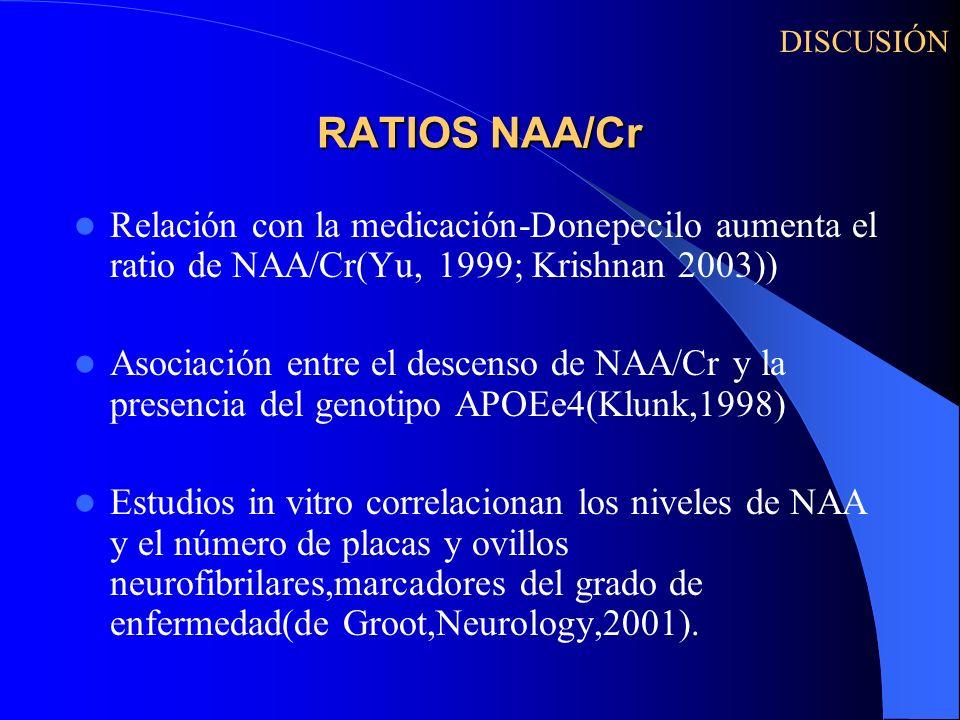 RATIOS NAA/Cr Relación con la medicación-Donepecilo aumenta el ratio de NAA/Cr(Yu, 1999; Krishnan 2003)) Asociación entre el descenso de NAA/Cr y la p