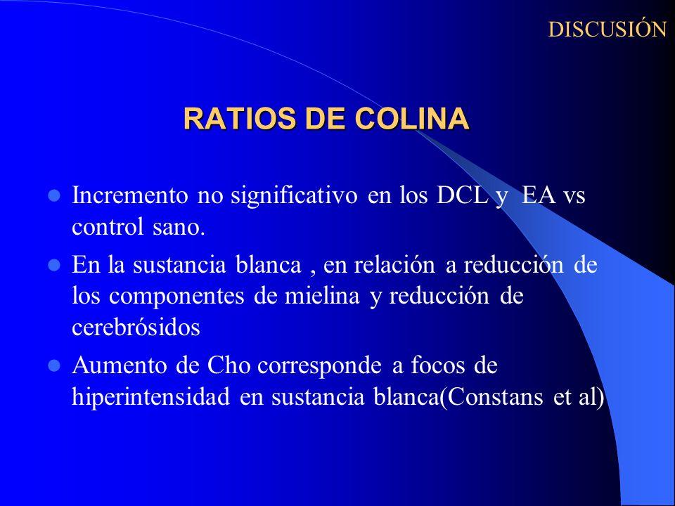 RATIOS DE COLINA Incremento no significativo en los DCL y EA vs control sano. En la sustancia blanca, en relación a reducción de los componentes de mi