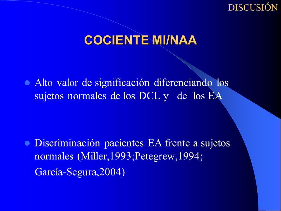 COCIENTE MI/NAA Alto valor de significación diferenciando los sujetos normales de los DCL y de los EA Discriminación pacientes EA frente a sujetos nor