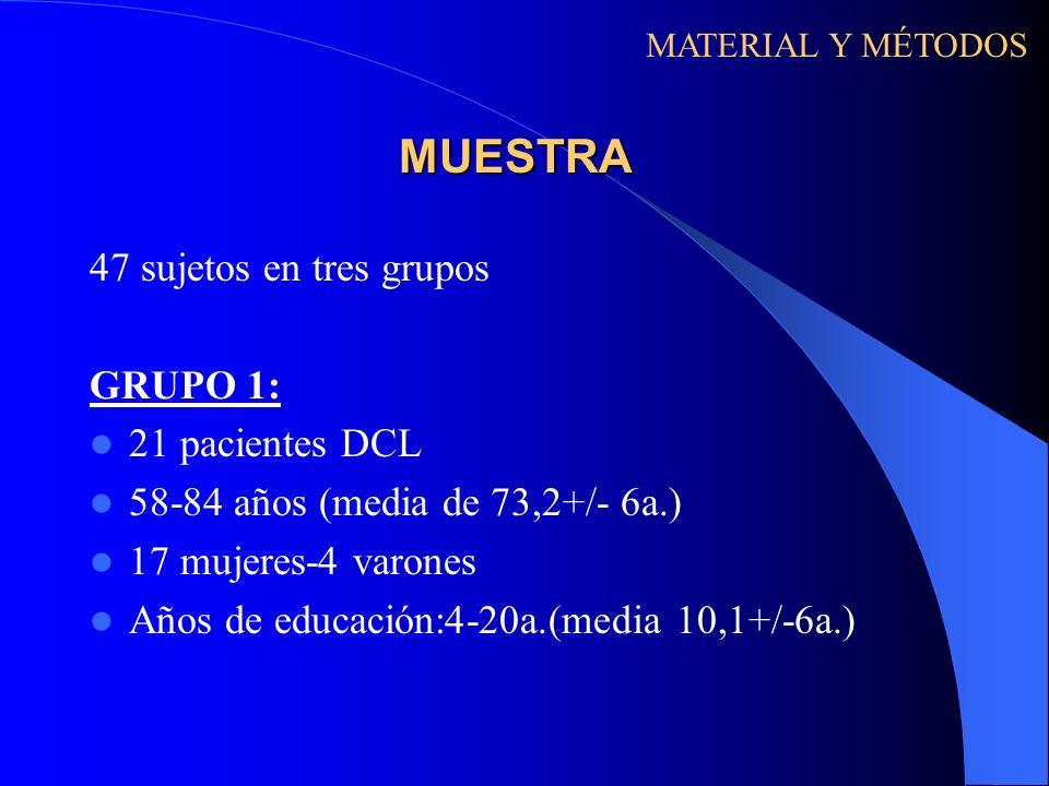 MUESTRA 47 sujetos en tres grupos GRUPO 1: 21 pacientes DCL 58-84 años (media de 73,2+/- 6a.) 17 mujeres-4 varones Años de educación:4-20a.(media 10,1
