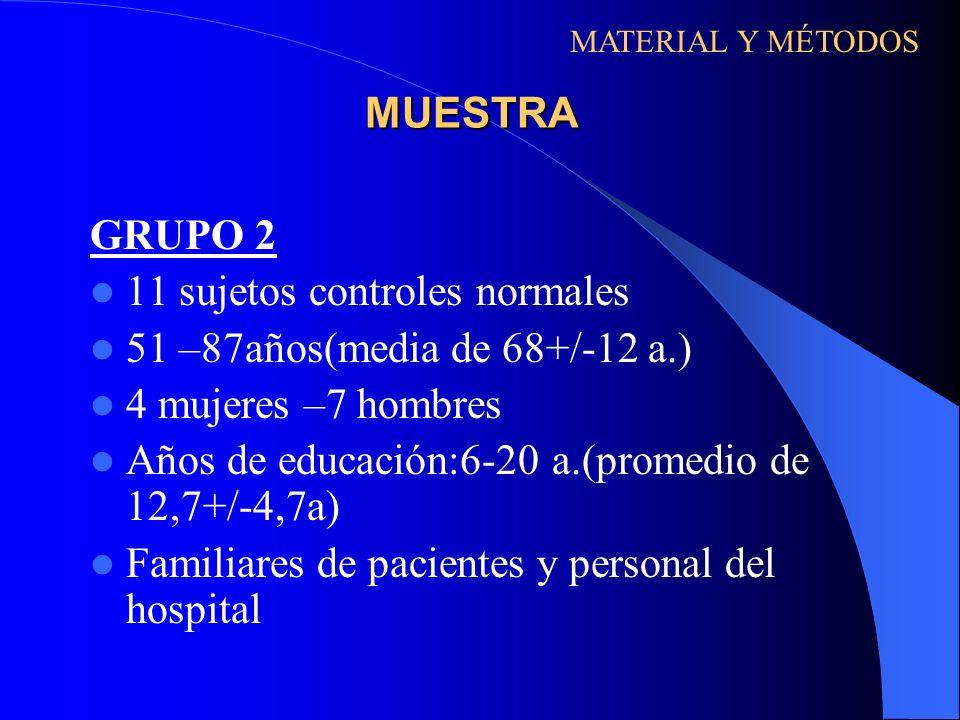 MUESTRA GRUPO 2 11 sujetos controles normales 51 –87años(media de 68+/-12 a.) 4 mujeres –7 hombres Años de educación:6-20 a.(promedio de 12,7+/-4,7a)