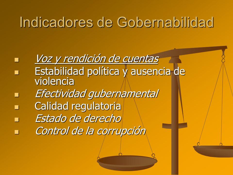 Indicadores de Gobernabilidad Voz y rendición de cuentas Voz y rendición de cuentas Estabilidad política y ausencia de violencia Estabilidad política