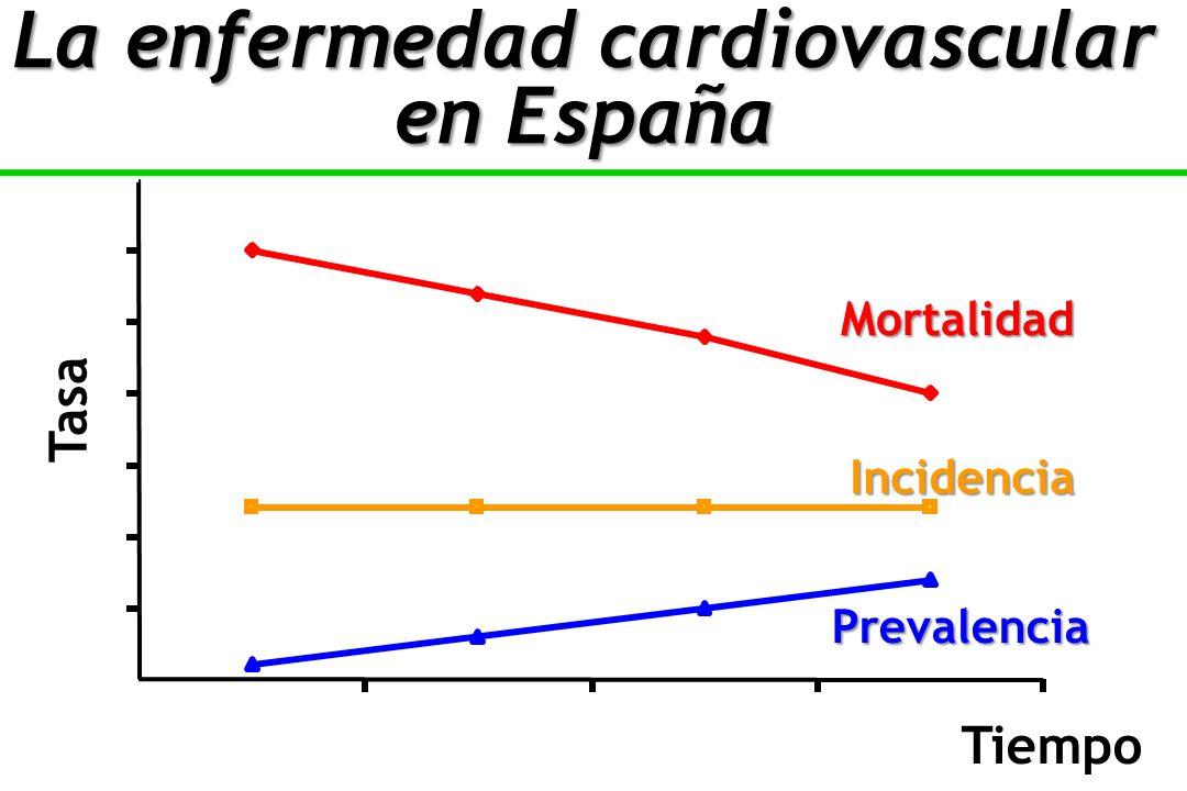 Tiempo Tasa Mortalidad Incidencia Prevalencia La enfermedad cardiovascular en España