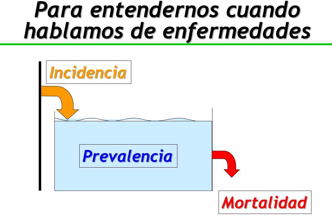Incidencia Mortalidad Prevalencia Para entendernos cuando hablamos de enfermedades