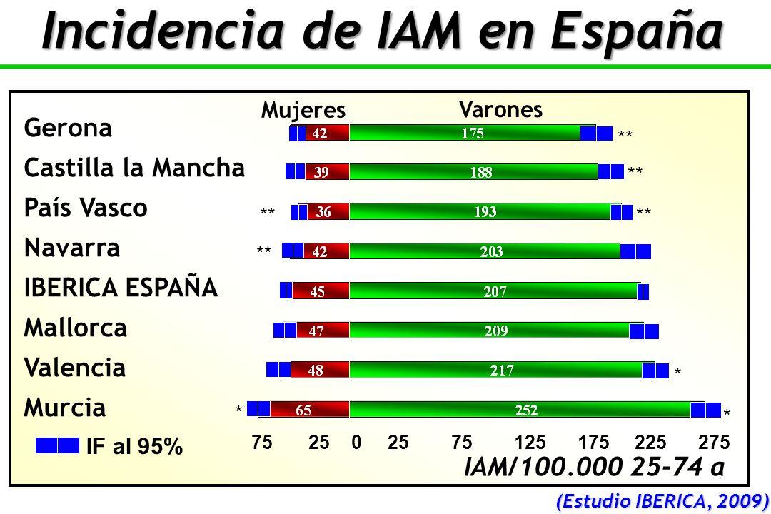 75 25 0 25 75 125 175 225 275 ** * * * Gerona Castilla la Mancha País Vasco Navarra IBERICA ESPAÑA Mallorca Valencia Murcia IF al 95% Varones Mujeres IAM/100.000 25-74 a Incidencia de IAM en España (Estudio IBERICA, 2009)
