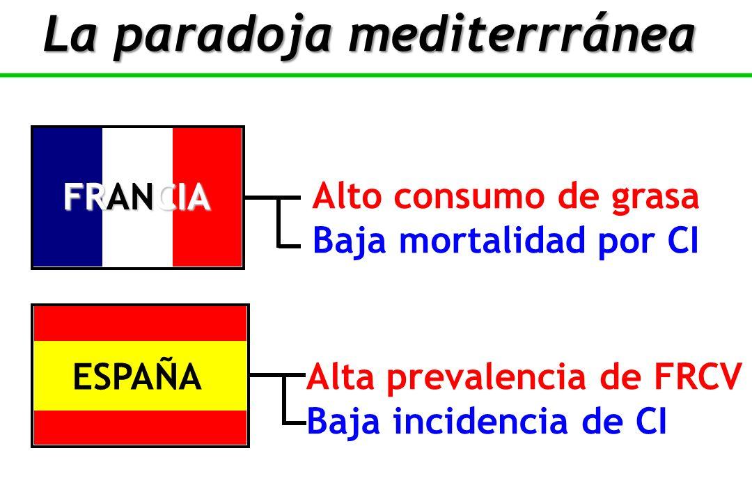 Alto consumo de grasa Baja mortalidad por CI Alta prevalencia de FRCV Baja incidencia de CI FRANCIA ESPAÑA La paradoja mediterrránea