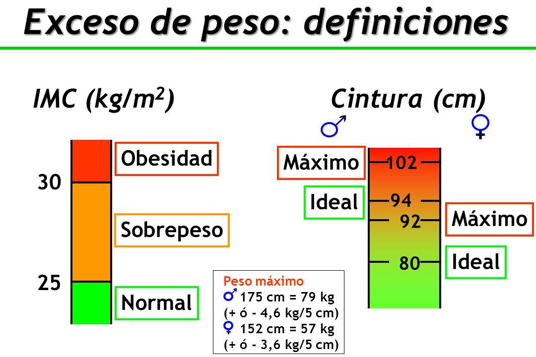 IMC (kg/m 2 ) Cintura (cm) Exceso de peso: definiciones 25 30 Normal Sobrepeso Obesidad 92 80 102 Ideal Máximo Peso máximo 175 cm = 79 kg (+ ó - 4,6 kg/5 cm) 152 cm = 57 kg (+ ó - 3,6 kg/5 cm) 94